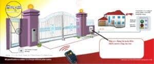 Mô hình lắp đặt motor cổng âm sàn