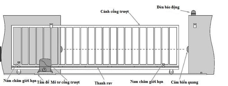 mô hình cho motor cổng trượt tự động 400kg